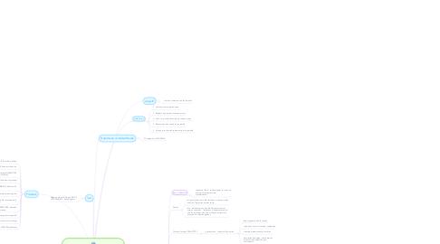 Mind Map: Compte rendu projet du rachat d'un restaurant
