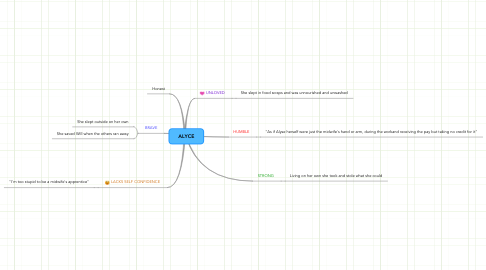 Mind Map: ALYCE