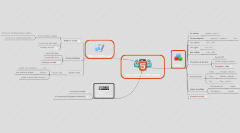 Mind Map: LES TABLEAUX EN HTML5