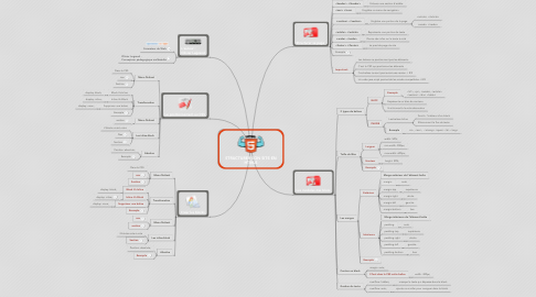 Mind Map: STRUCTURER SON SITE EN HTML5