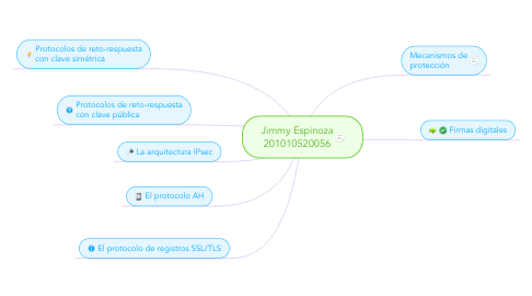 Mind Map: Jimmy Espinoza 201010520056
