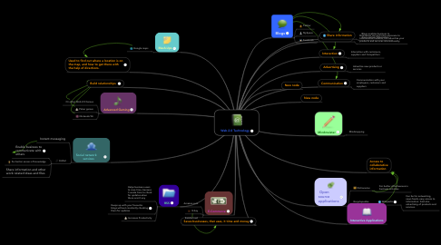 Mind Map: Web 2.0 Technology