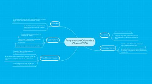 Mind Map: Programacion Orientada a Objetos(POO)
