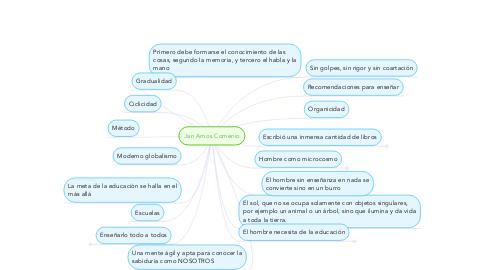Mind Map: Jan Amos Comenio
