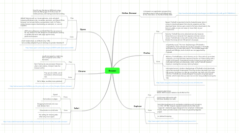 Mind Map: Browser