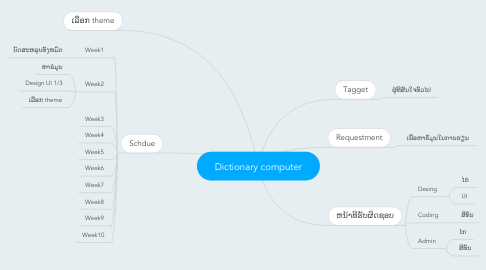 Mind Map: Dictionary computer