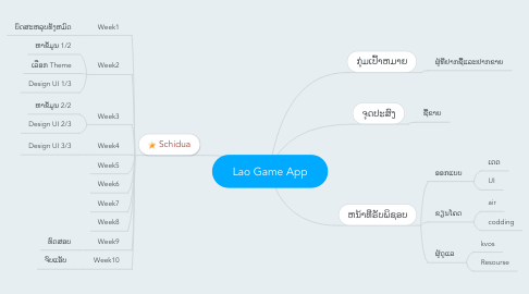Mind Map: Lao Game App