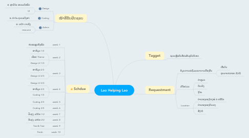 Mind Map: Lao Helping Lao