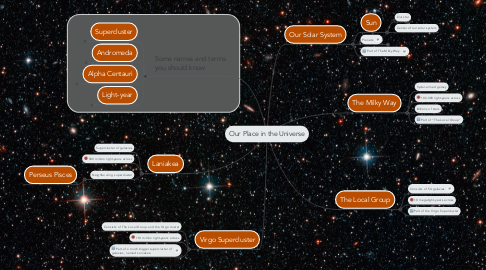 Mind Map: Our Place in the Universe