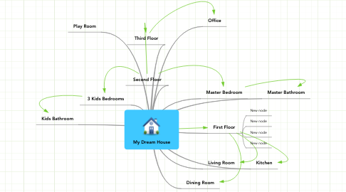 Mind Map: My Dream House