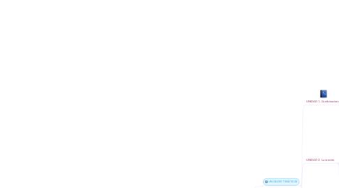 Mind Map: AVA: LEO, ESCRIBO Y COMPRENDO