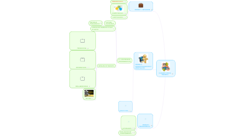 Mind Map: CUIDADO CON EL
