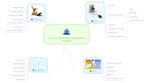 Mind Map: Un Curso Virtual Extraordinariamente Facinante