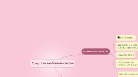 Mind Map: Средства информатизации