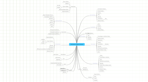 Mind Map: Participants in Mexico intensive