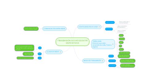 Mind Map: TRANSMISIÓN DE DATOS ENTRE DISPOSITIVOS