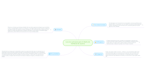 Mind Map: Los cinco principios para el diseño de interfaces de usuarios