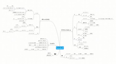 Mind Map: テブラーマン