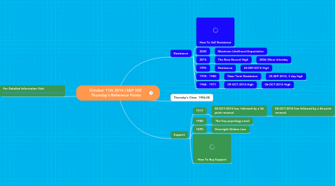 Mind Map: October 11th 2014 | S&P 500  Thursday's Reference Points