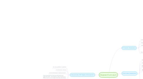 Mind Map: Assessed Curriculum