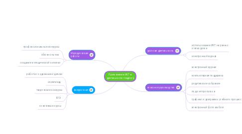 Mind Map: Применение ИКТ в деятельности педагога