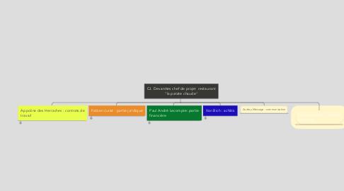 """Mind Map: CJ. Devanttes chef de projet  restaurant """"la patate chaude"""""""