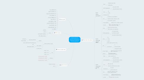 Mind Map: CODIR 29/09/2014   Projet de développement Rachat d'un restaurant choix du restaurant