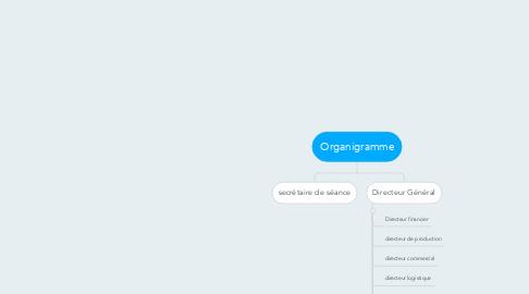 Mind Map: Organigramme