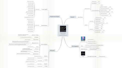 Mind Map: Space Saving: Content & Keyword Research