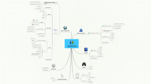 Mind Map: Event-Mate iPhoneApplication Version 2