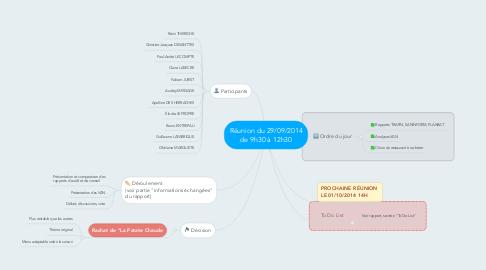 Mind Map: Réunion du 29/09/2014 de 9h30 à 12h30