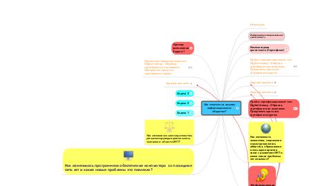 Mind Map: Как ответить на вызовы информационного общества?