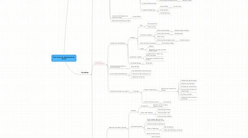 Mind Map: Quel projet de développement choisir?