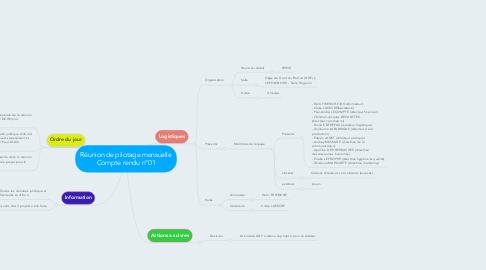 Mind Map: Réunion de pilotage mensuelle Compte rendu n°01