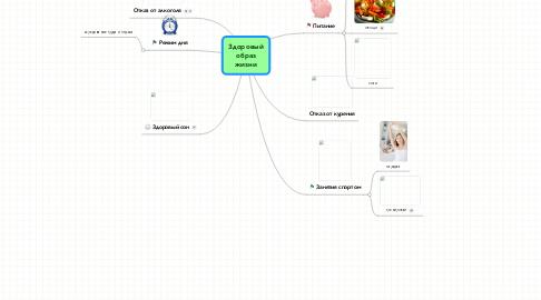 Mind Map: Здоровыйобразжизни