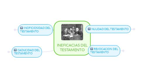 Mind Map: INEFICACIAS DEL TESTAMENTO
