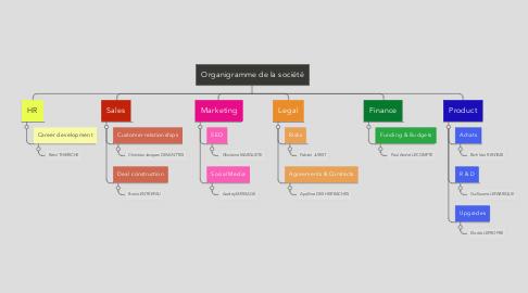 Mind Map: Organigramme de la société