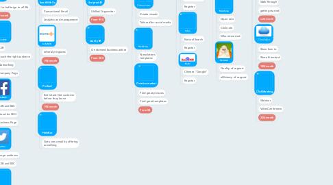 Mind Map: SaaS Tool Kit