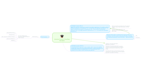 Mind Map: American Common Core State Standards
