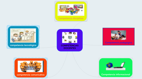 Mind Map: COMPETENCIAS DOCENTES