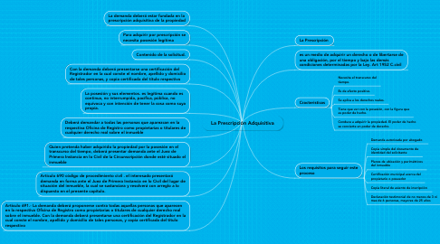 Mind Map: La Prescripción Adquisitiva
