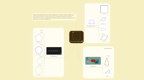 Mind Map: Geometric Shapes