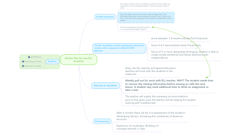 Mind Map: ACtion Plan for new ELL students
