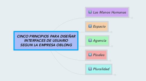 Mind Map: CINCO PRINCIPIOS PARA DISEÑAR INTERFACES DE USUARIO SEGUN LA EMPRESA OBLONG