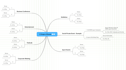 Mind Map: Scope of Events