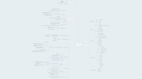 Mind Map: iWatch