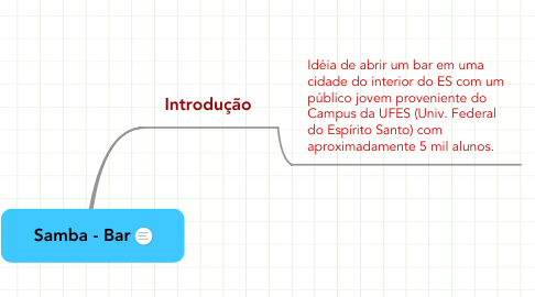 Mind Map: Samba - Bar