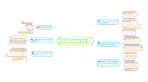 Mind Map: La technologie hybride peut-elle améliorer les performances de PSA ?