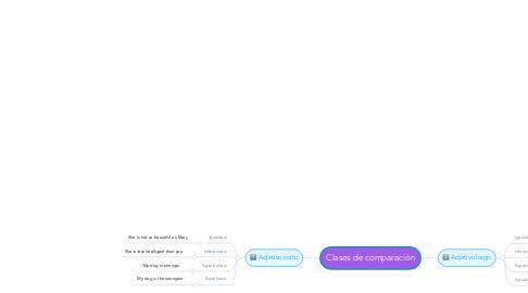Mind Map: Clases de comparación