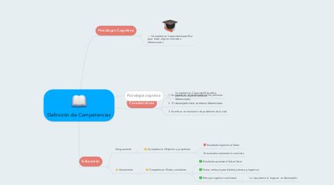 Mind Map: Definición de Competencias
